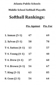 2013 MS Softball Final Rankings